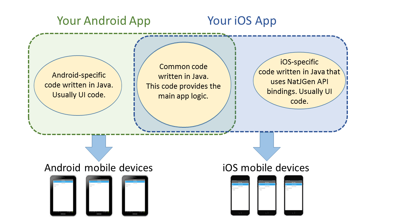 Creating A Hello World App For Android And Ios Devices Multi Os Java Logic Diagram Overall Workflow